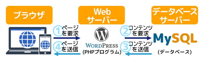 WordPressのしくみ